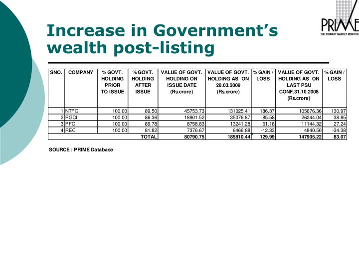 Increase in Government's wealth post-listing