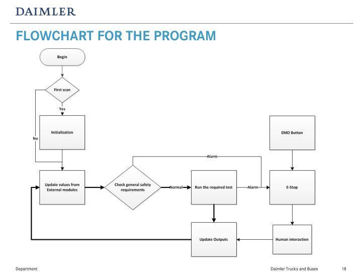 FLOWCHART FOR THE PROGRAM