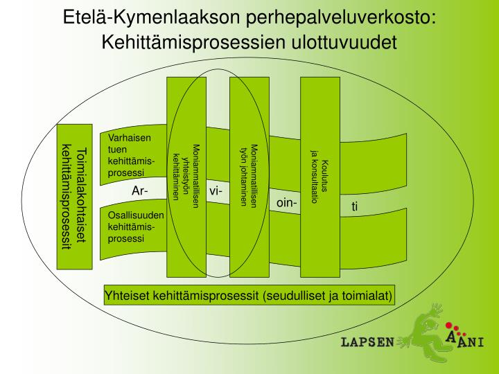 Etelä-Kymenlaakson perhepalveluverkosto: