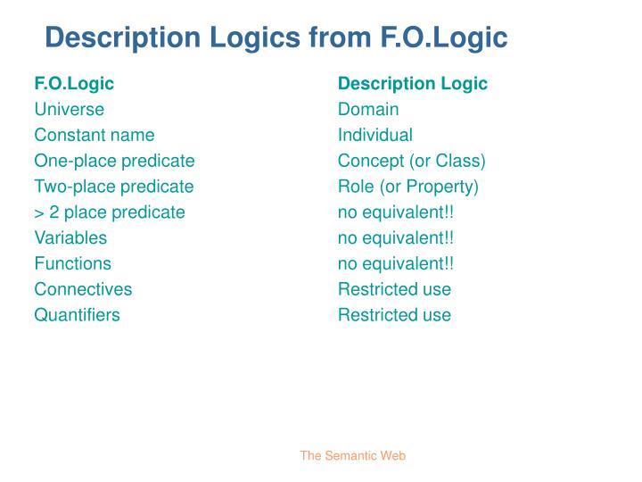 Description Logics from F.O.Logic