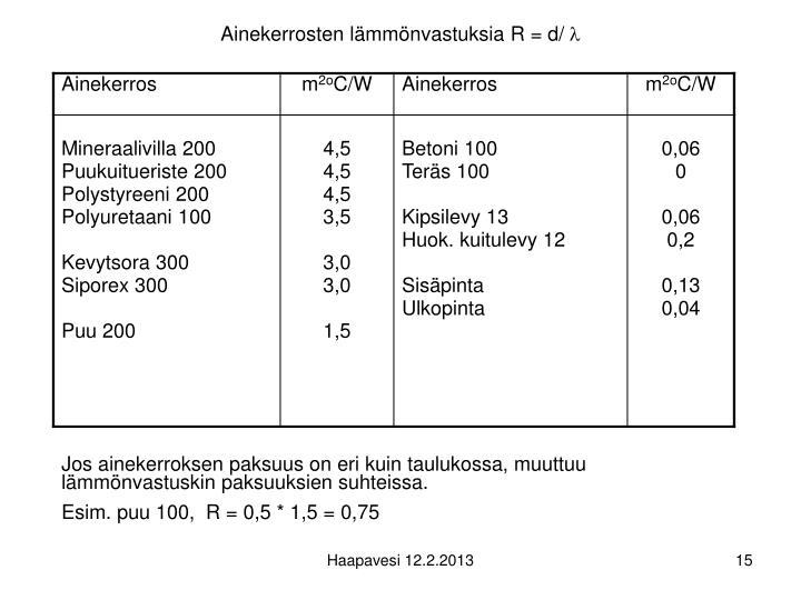 Ainekerrosten lämmönvastuksia R = d/