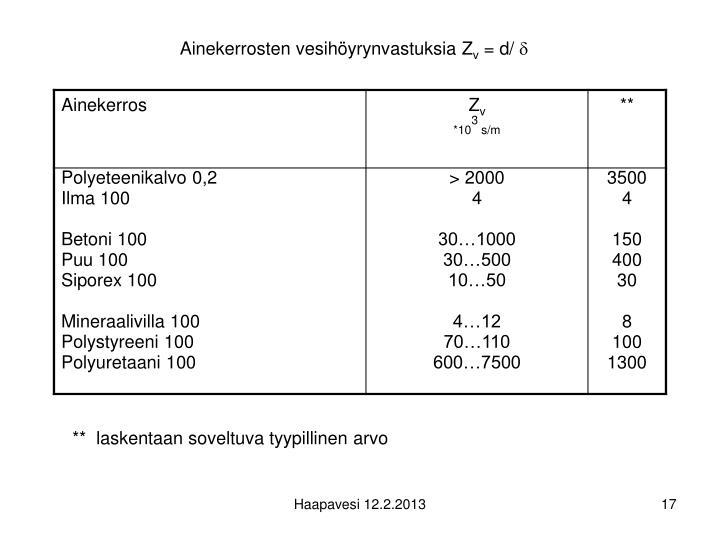 Ainekerrosten vesihöyrynvastuksia Z