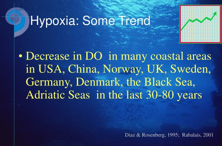Decrease in DO  in many coastal areas  in USA, China, Norway, UK, Sweden, Germany, Denmark, the Black Sea, Adriatic Seas  in the last 30-80 years