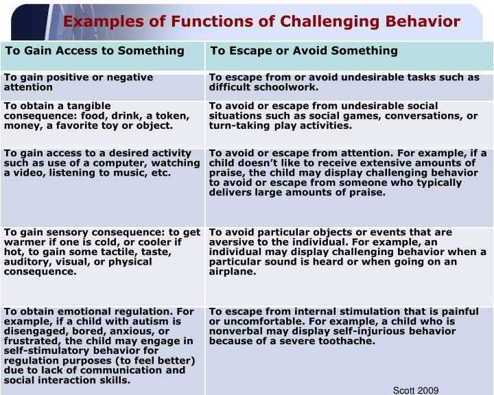 Examples of Functions of Challenging Behavior
