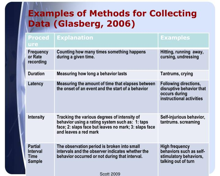 Examples of Methods for Collecting Data (Glasberg, 2006)