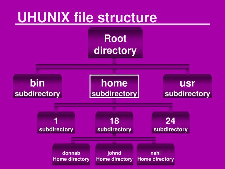 UHUNIX file structure