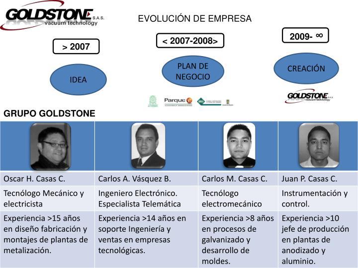 EVOLUCIÓN DE EMPRESA
