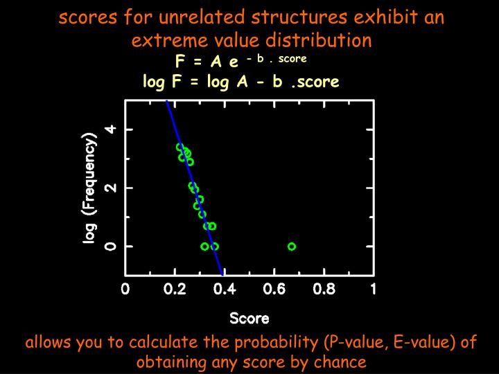 scores for unrelated structures exhibit an extreme value distribution