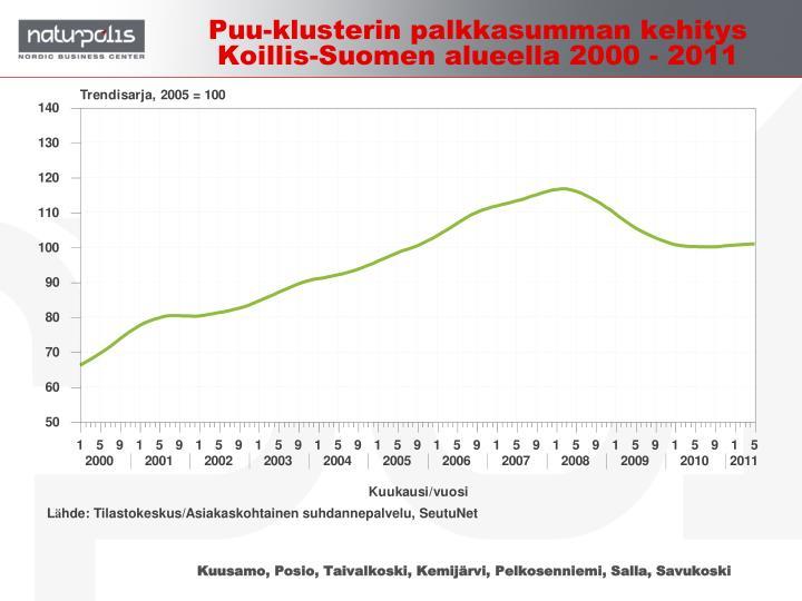 Puu-klusterin palkkasumman kehitys