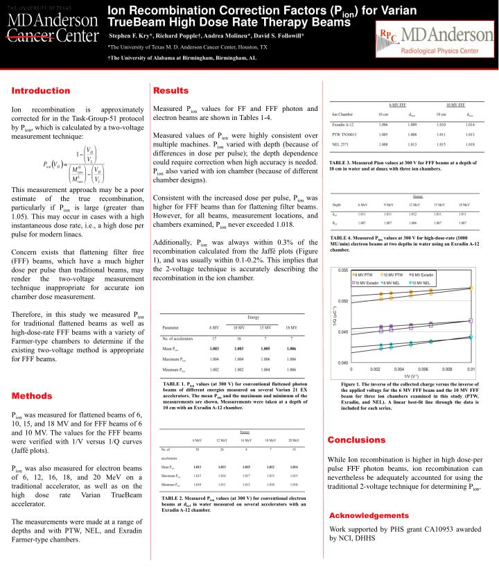 Ion Recombination Correction Factors (P