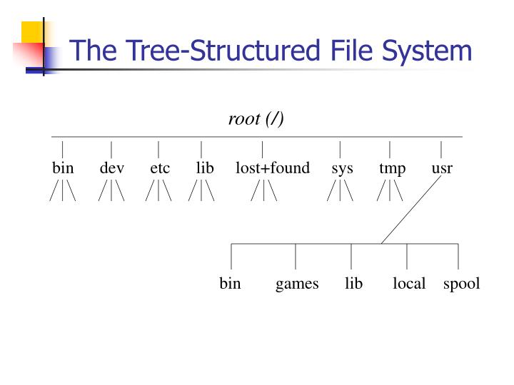 The Tree-Structured File System