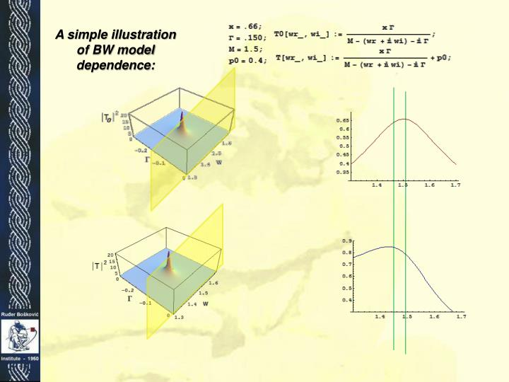 A simple illustration of BW model dependence: