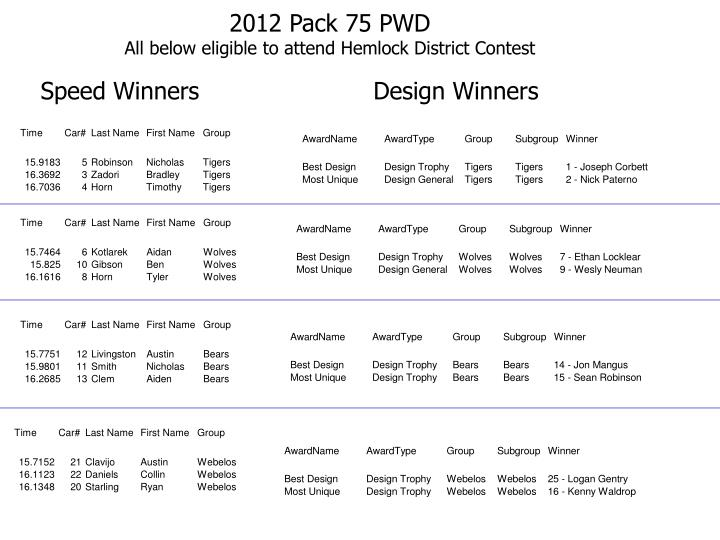2012 pack 75 pwd all below eligible to attend hemlock district contest