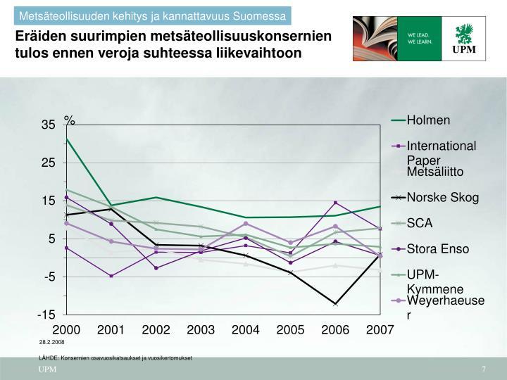 Eräiden suurimpien metsäteollisuuskonsernien tulos ennen veroja suhteessa liikevaihtoon