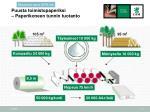 puusta toimistopaperiksi paperikoneen tunnin tuotanto