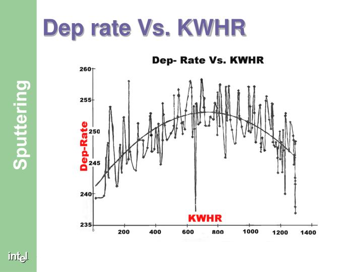Dep rate Vs. KWHR
