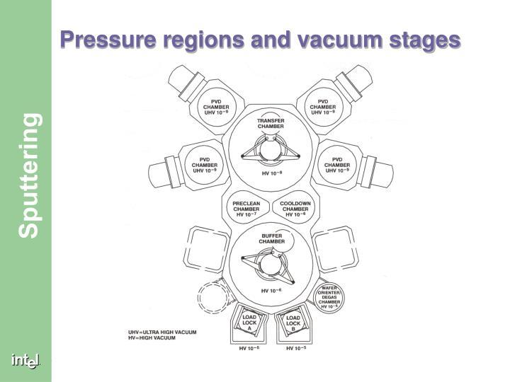 Pressure regions and vacuum stages