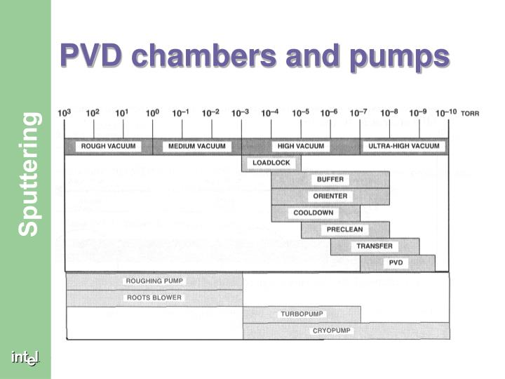 PVD chambers and pumps