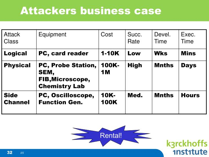 Attackers business case