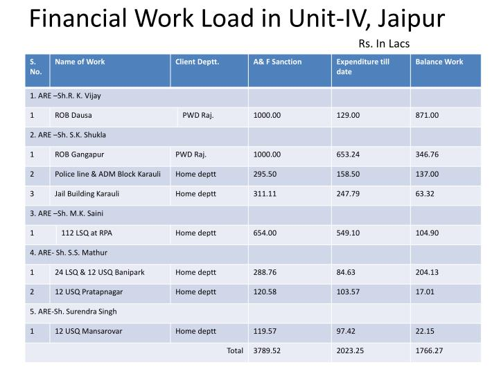 Financial Work Load in Unit-IV,