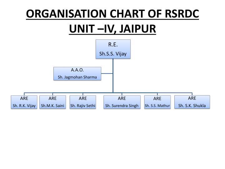 ORGANISATION CHART OF RSRDC