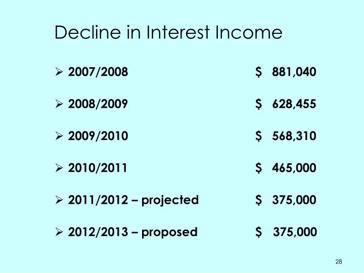 Decline in Interest Income