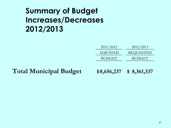 Summary of Budget Increases/Decreases