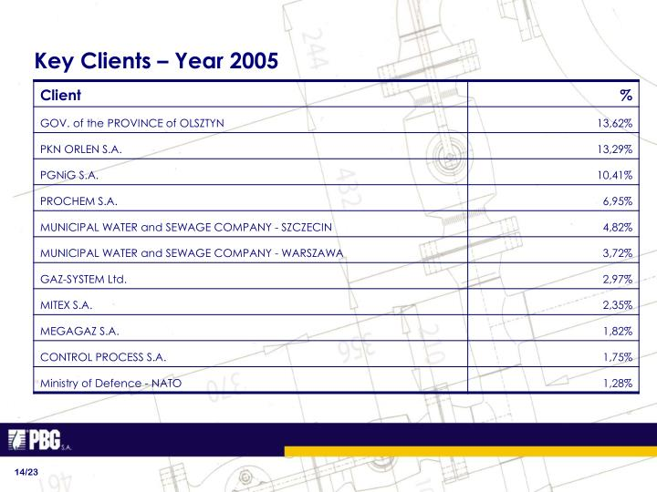 Key Clients – Year 2005
