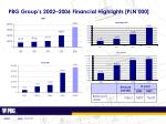 pbg group s 2002 2006 financial highlights pln 000