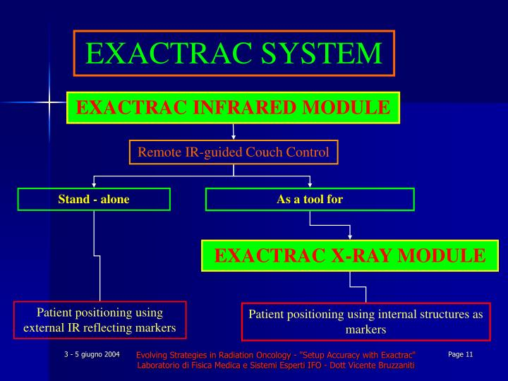 EXACTRAC SYSTEM