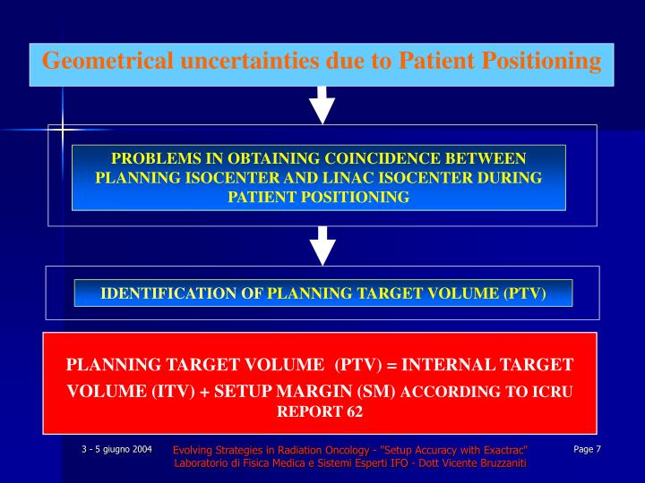 PROBLEMS IN OBTAINING COINCIDENCE BETWEEN PLANNING ISOCENTER AND LINAC ISOCENTER DURING PATIENT POSITIONING