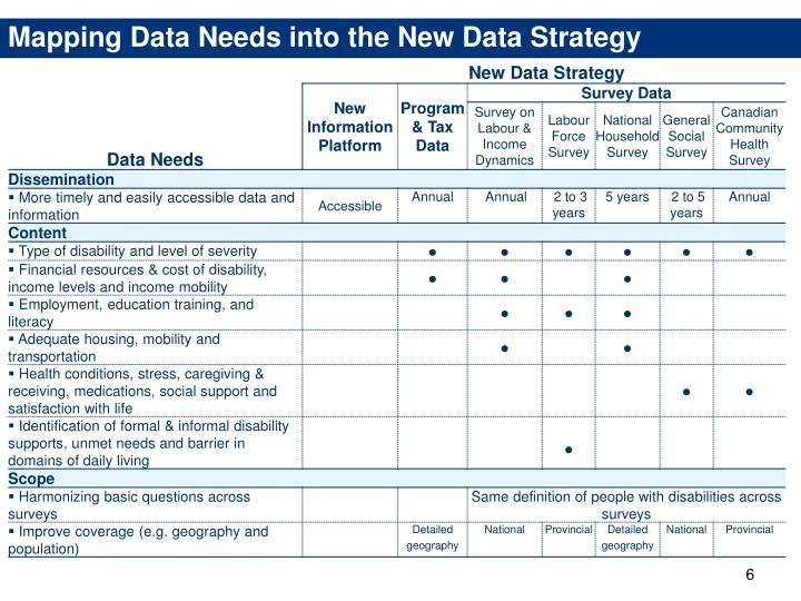 Mapping Data Needs into the New Data Strategy