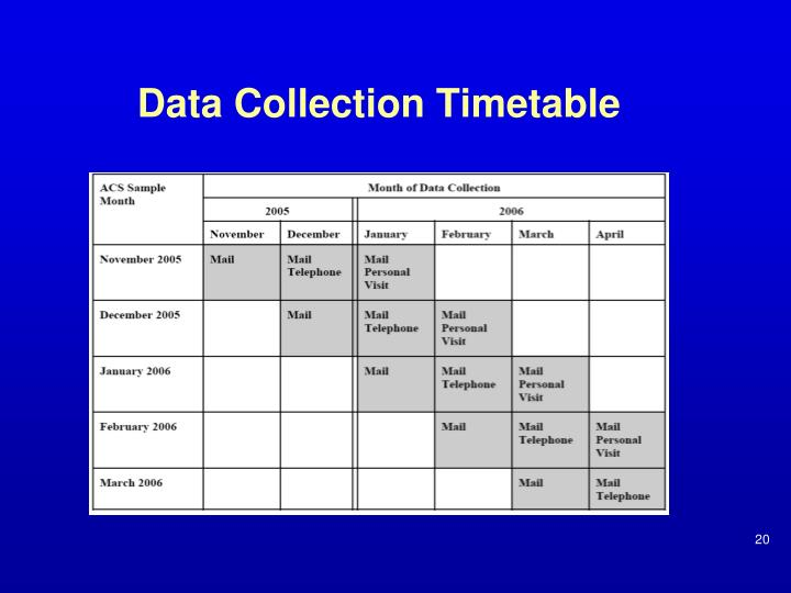 Data Collection Timetable