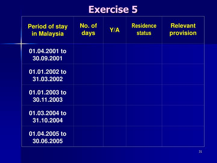 Period of stay in Malaysia