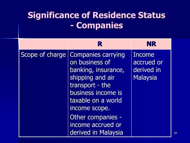 Significance of Residence Status
