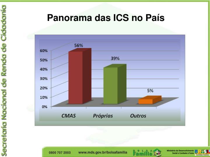 Panorama das ICS no País