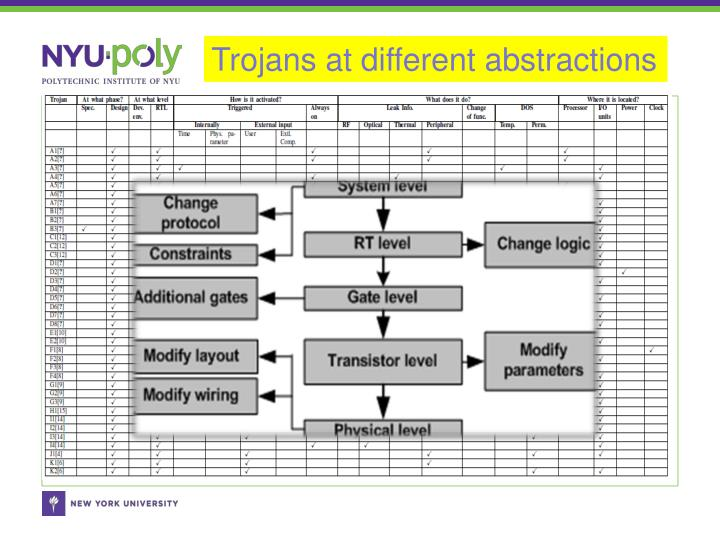 Trojans at different abstractions