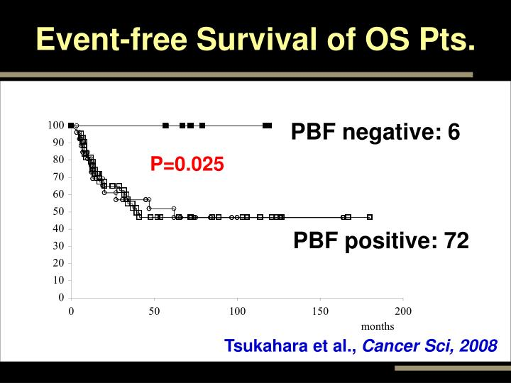 Event-free Survival of OS Pts.