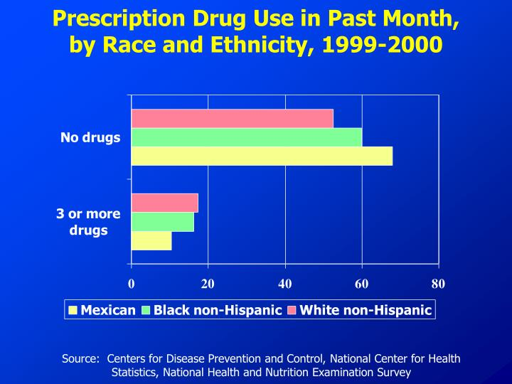 Prescription Drug Use in Past Month, by Race and Ethnicity, 1999-2000