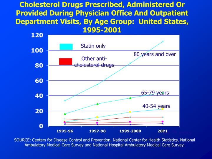 Cholesterol Drugs Prescribed, Administered Or Provided During Physician Office And Outpatient Department Visits, By Age Group:  United States, 1995-2001