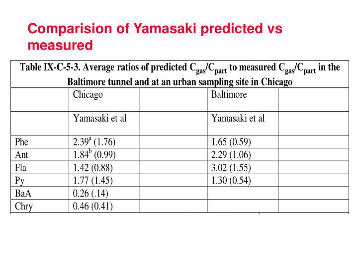 Comparision of Yamasaki predicted vs measured