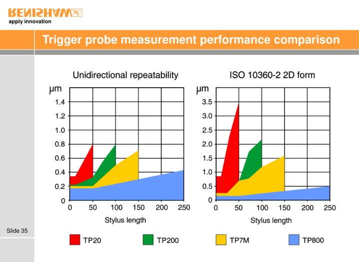 Trigger probe measurement performance comparison
