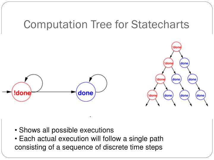 Computation Tree for Statecharts