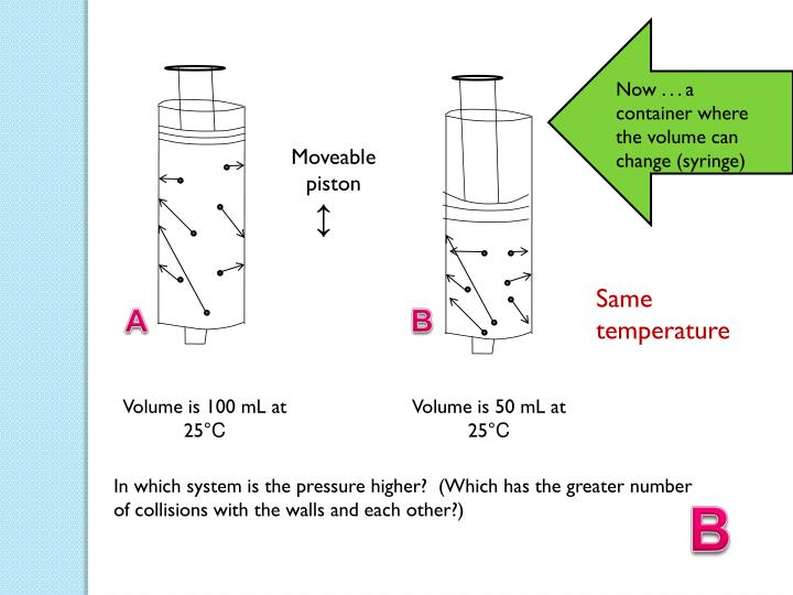 Now . . . a container where the volume can change (syringe)