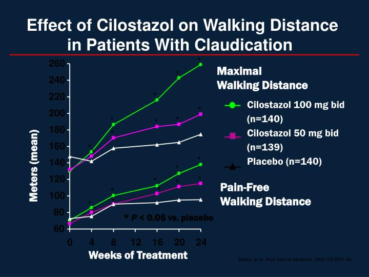 Effect of Cilostazol on Walking Distance in Patients With Claudication