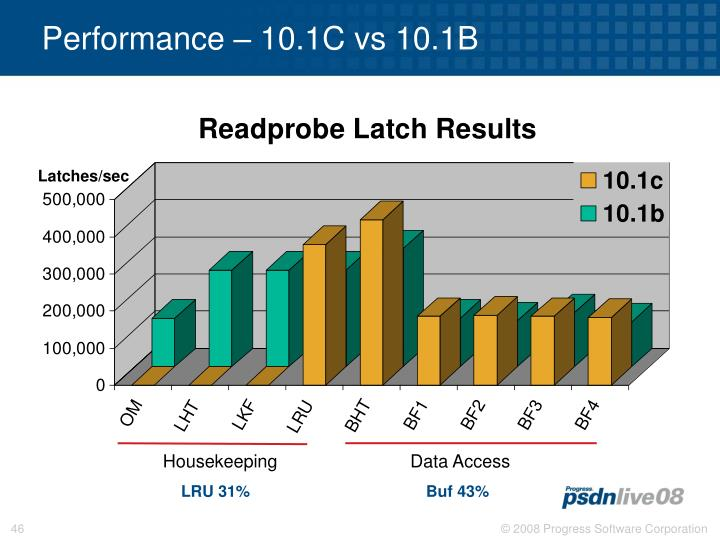 Performance – 10.1C vs 10.1B