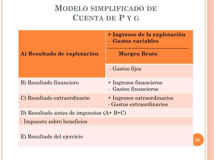 Modelo simplificado de