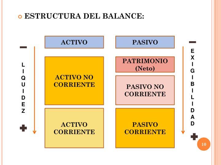 ESTRUCTURA DEL BALANCE: