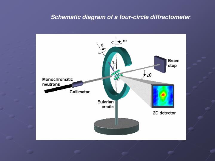 Schematic diagram of a four-circle diffractometer