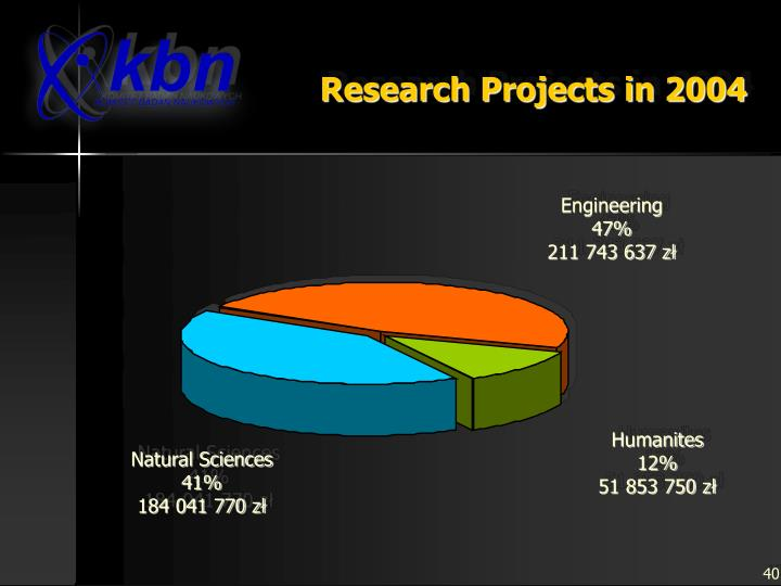 Research Projects in 2004